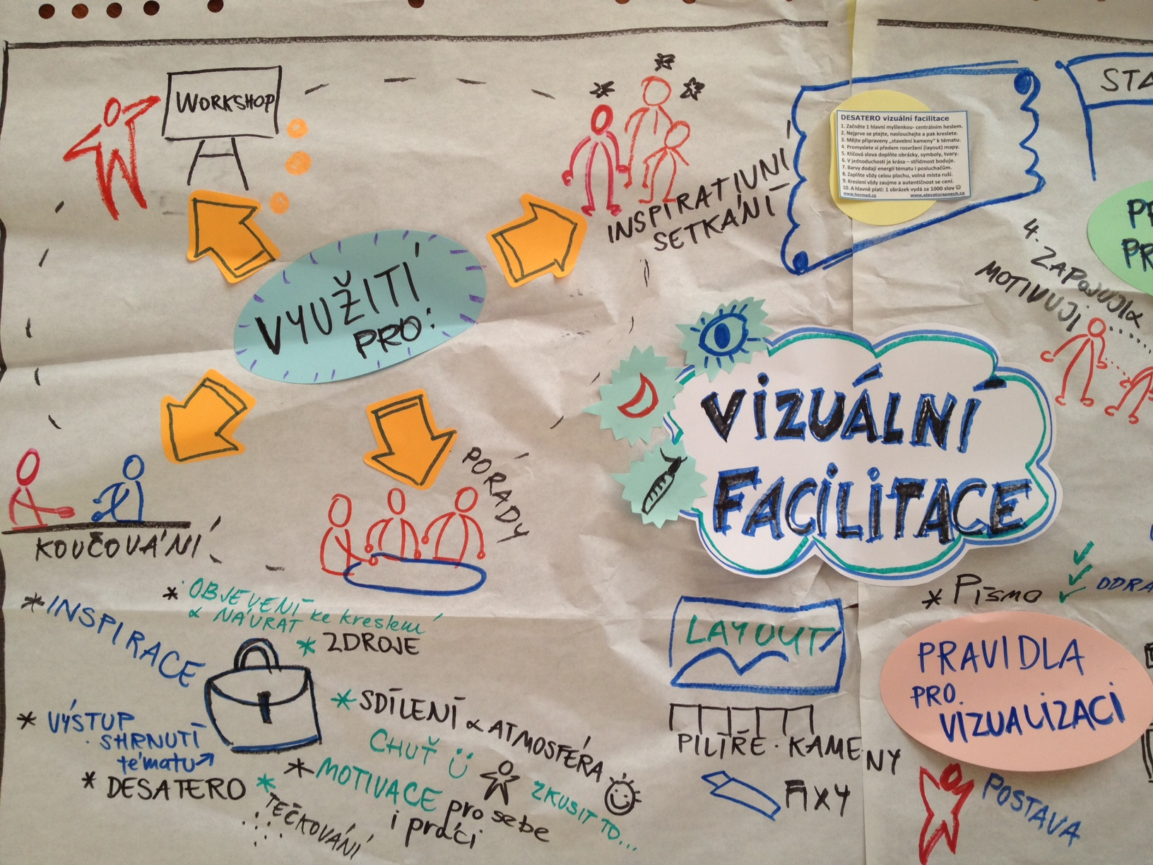 Prinosy_vizual_facilitace_mapa