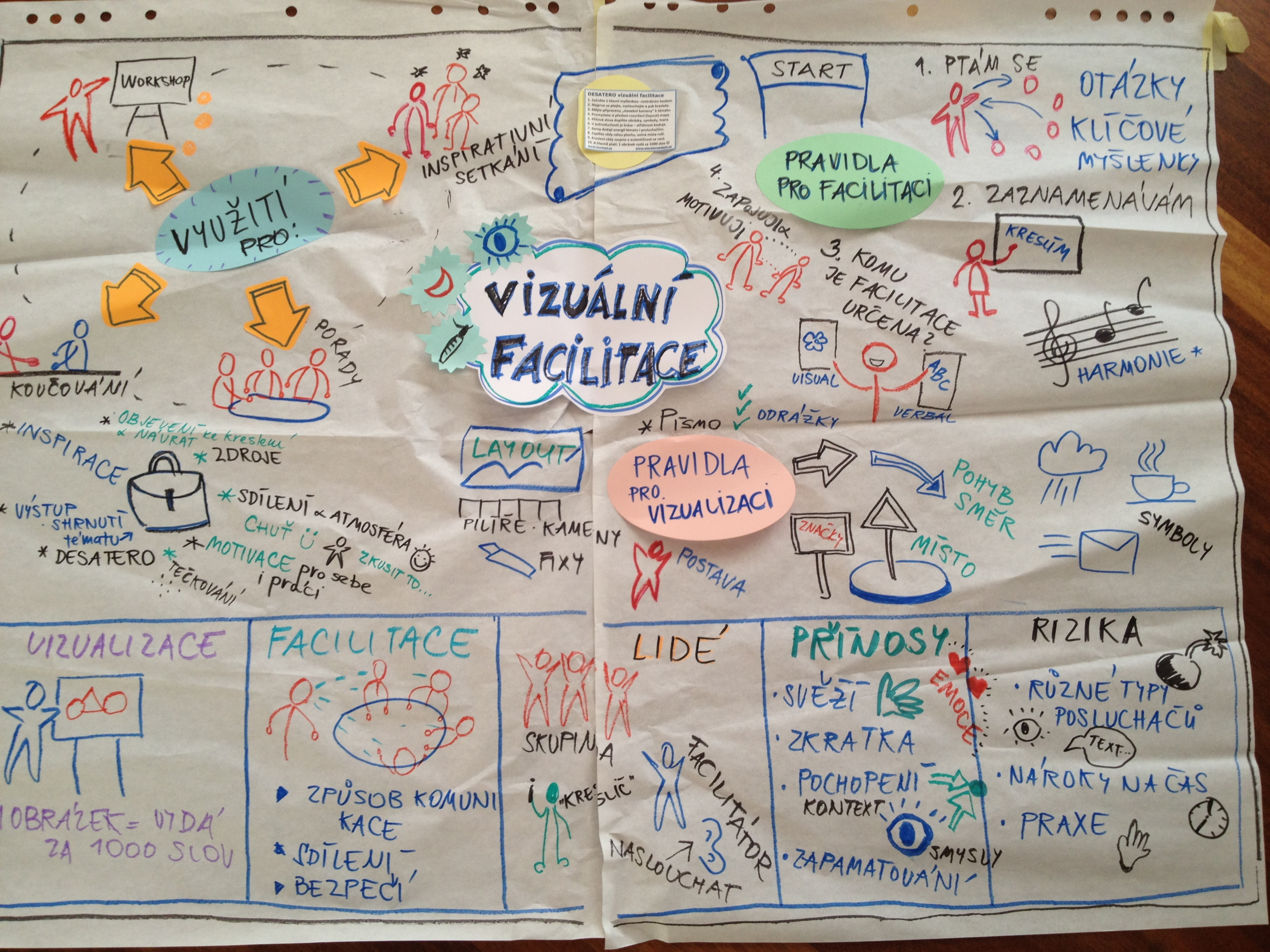 mapa_VizuaFacilitace_komplet
