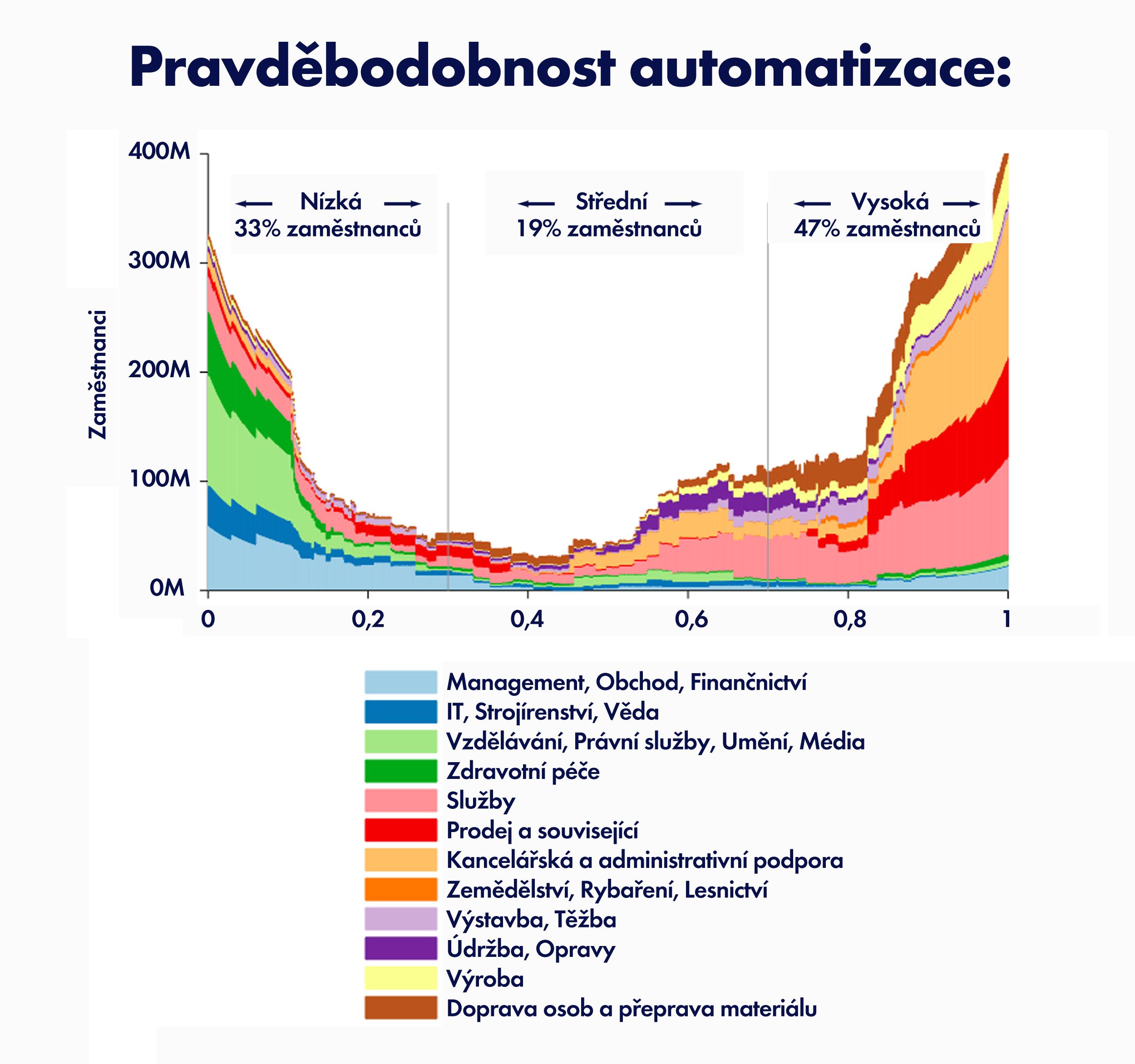 Jobs_praavdepodobnost_automatizace